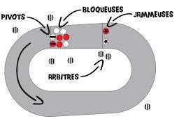 Track roller derby